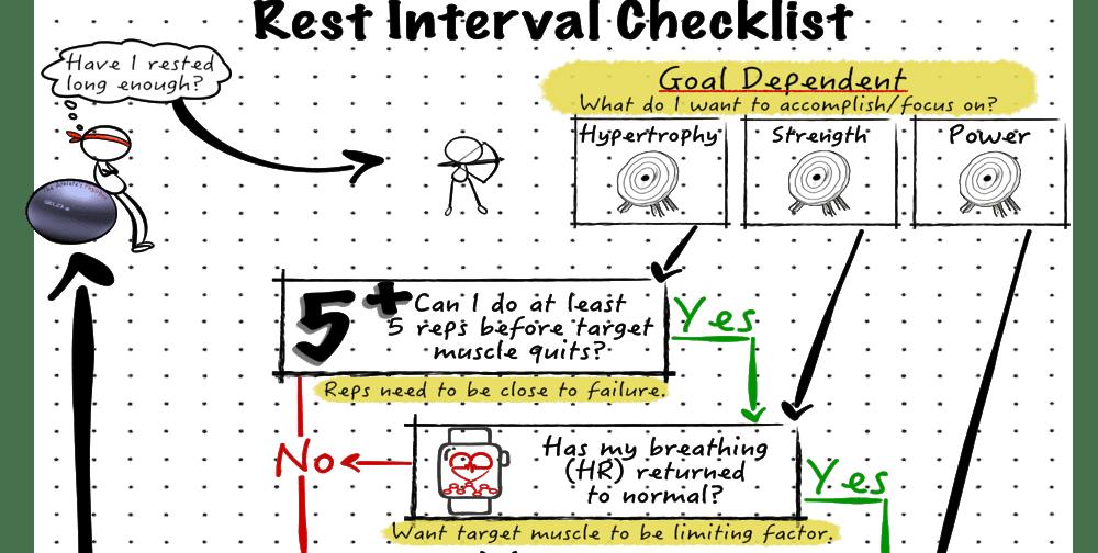 Download your Free Rest Interval Checklist