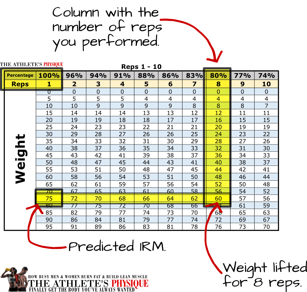 1RM Calculator: Rep max tables to easily calculate your one-rep ...